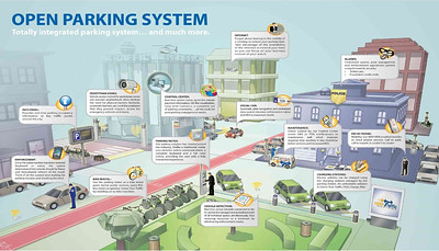 Open Parking System diagram (Urbikes)