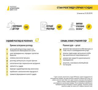 Стан розгляду справ у судах (станом на 31.03.2019) | by Nab_ukr