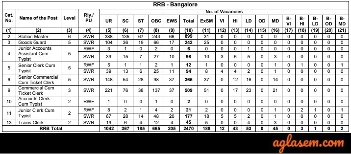 RRB NTPC Bangalore Vacancies 2019