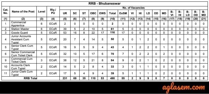 RRB NTPC Bhubaneshwar Vacancies 2019