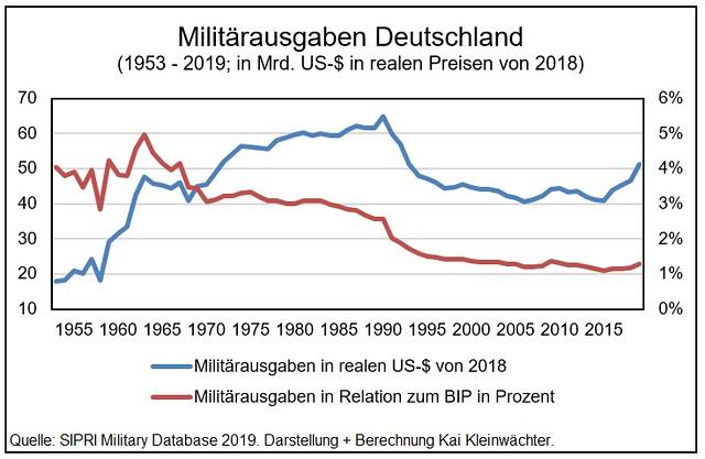 Militärausgaben Deutschland