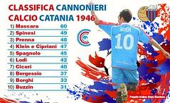 Catania, segna sempre Lodi: Ciccio sale a 42, il quinto posto di Spagnolo è a -3