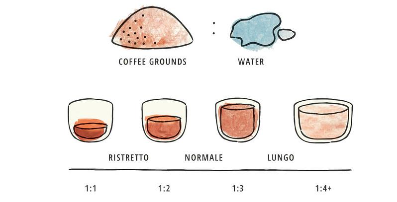 Thang do tỷ lệ pha Espresso