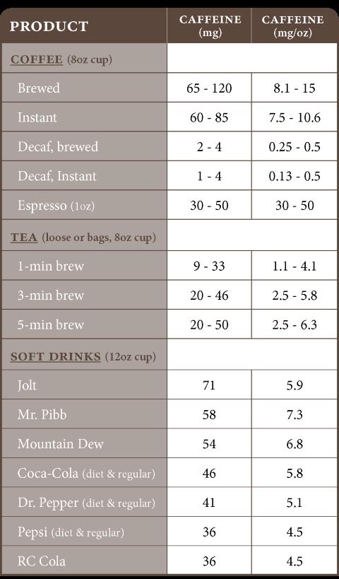 Hàm lượng caffeine trong các kỹ thuật pha cà phê khác nhau