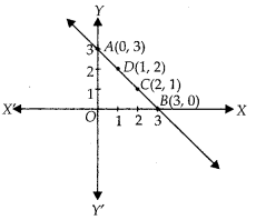 NCERT Exemplar Class 10 Maths Chapter 3 Pair of Linear Equations in Two Variables 3.3 A11f
