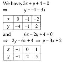 NCERT Exemplar Class 10 Maths Chapter 3 Pair of Linear Equations in Two Variables 3.3 A11a