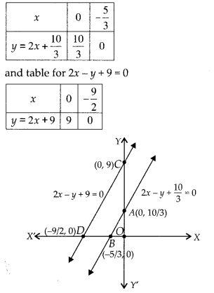 NCERT Exemplar Class 10 Maths Chapter 3 Pair of Linear Equations in Two Variables 3.1 Q1