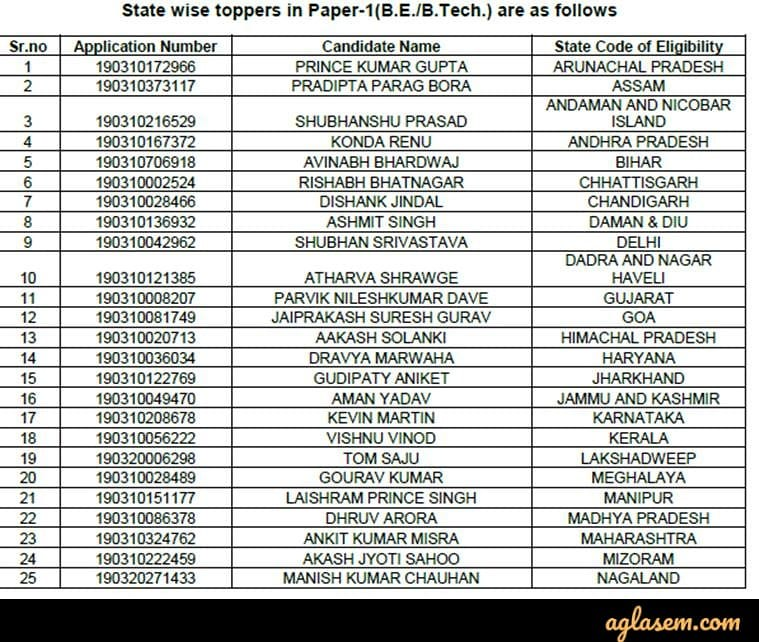 JEE Main 2019 State Wise Topper