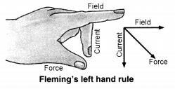 State Fleming's left hand rule