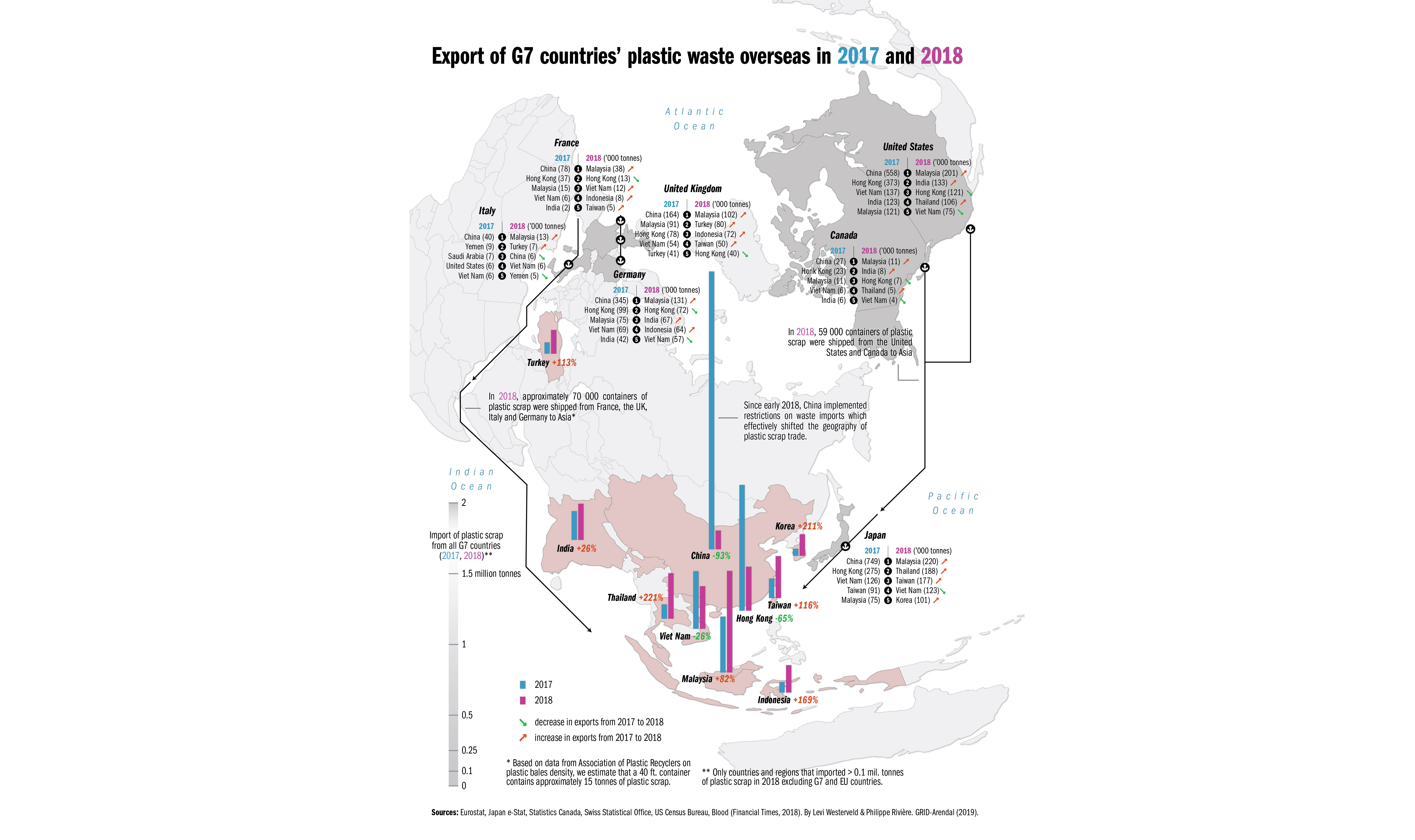 Export of G7 countries' plastic waste overseas in 2017 and