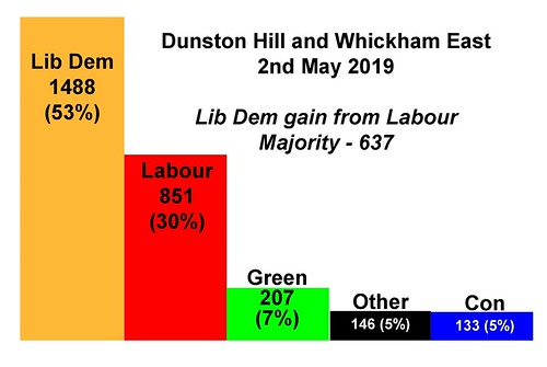 Local election results May 2019-page-0