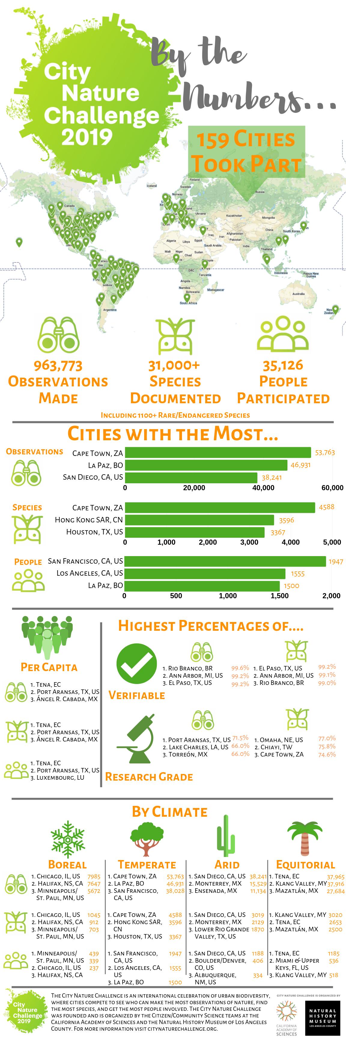CNC 2019 Infographic