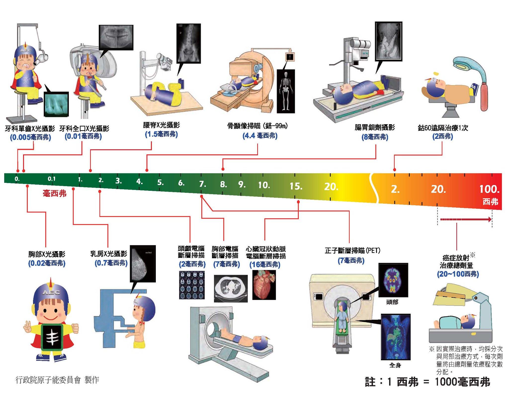 醫療行為對人體接受輻射量示意圖表。圖片來源:原能會