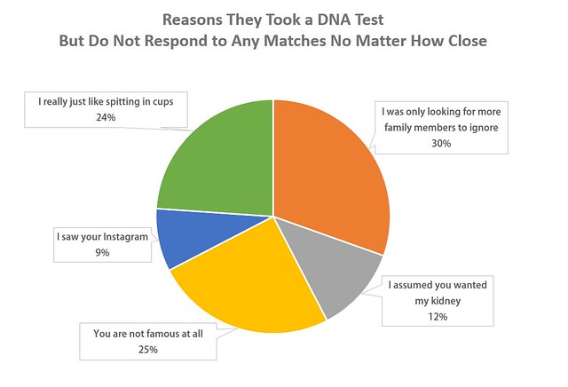 Reasons They Don't Respond To DNA Matches