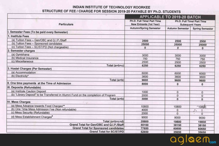 IIT Roorkee Ph.D. Admission 2020 Fees Structure