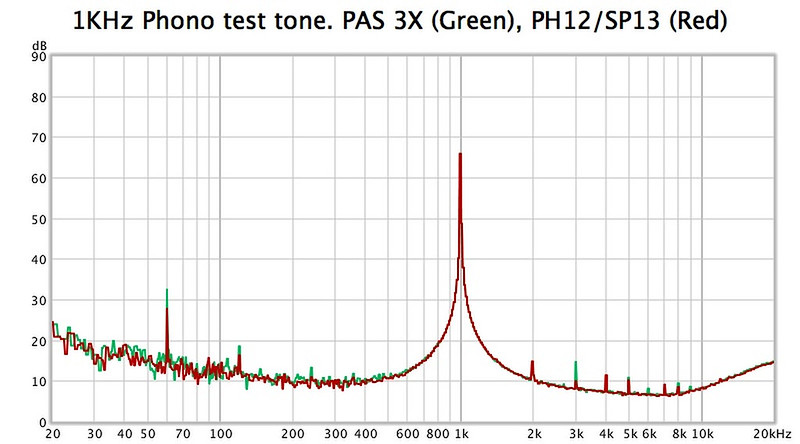 How much additional noise is normal when adding a phono stage to a preamp? 46917661995_7ab6f54be4_c
