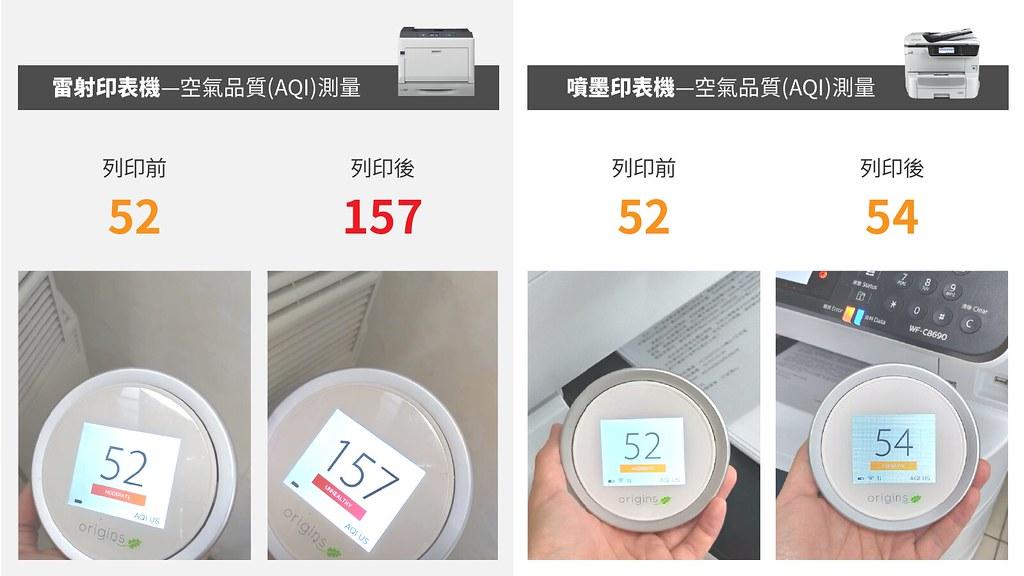 使用雷射印表機彩色複印,測得的空氣品質指數由普通升高為紅色警戒;使用噴墨印表機則幾乎不對空氣品質造成負面影響。製圖:李權恩。