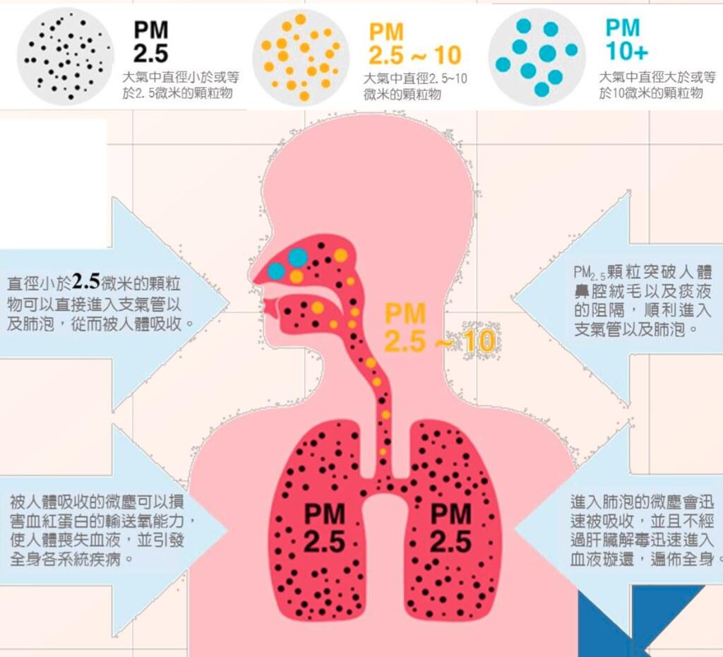細懸浮微粒對人體造成多種危害。圖片來源:宜蘭縣政府環保局