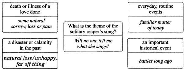 NCERT Solutions for Class 9 English Literature Chapter 8 The Solitary Reaper 2