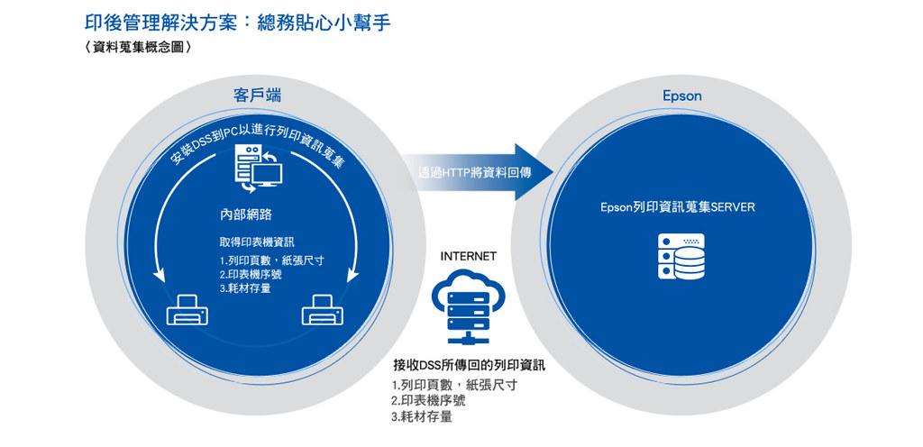 使用者可透過印後管理瞭解特定期間內的使用狀況。圖:參考Epson官方網站。