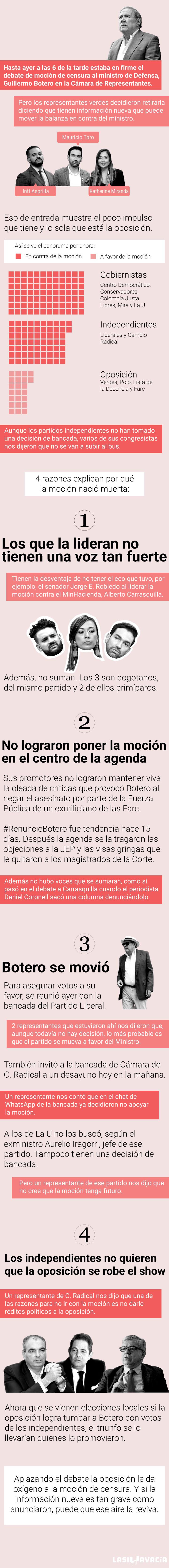 La moción contra Botero nació muerta (ahora puede revivir)_8