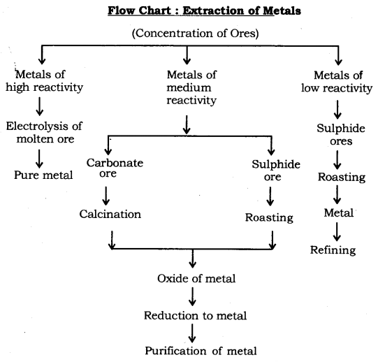 Metals and Non-metals Class 10 Notes Science Chapter 3 41