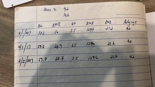 Body stats