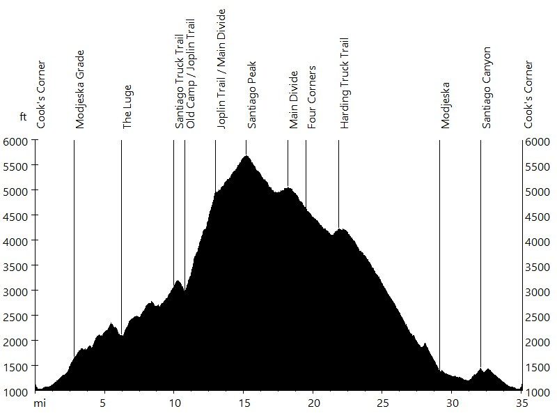 Santiago Peak via Silverado Canyon • Route Profile