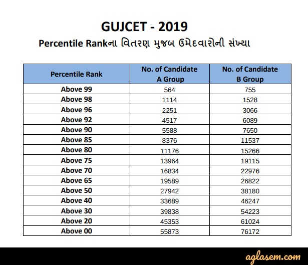 GSEB Releases GUJCET 2019 Result; Check your Result at gseb.org