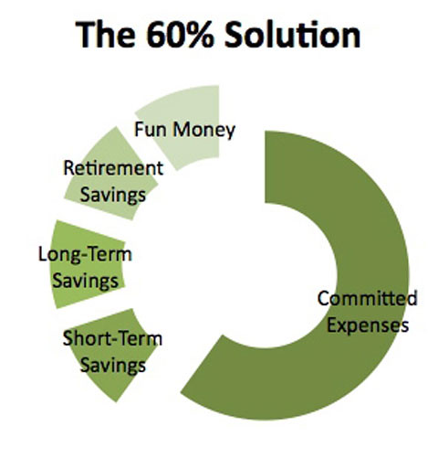 The 60% Solution