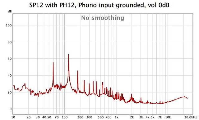 How much additional noise is normal when adding a phono stage to a preamp? 47039437194_2b0308a972_z