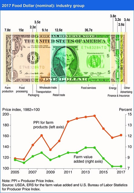 Food Dollar Series chart
