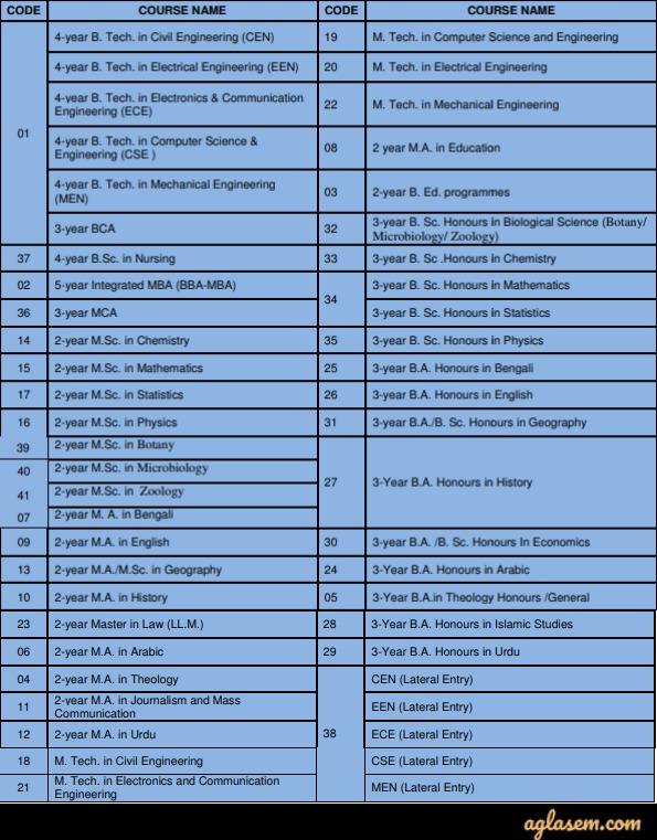 AUAT 2020 - Eligibility Criteria, Application Fporm