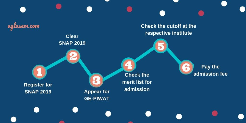 Admission Process of Symbiosis International Via SNAP 2019