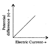 Electricity Class 10 Notes Science Chapter 12 4