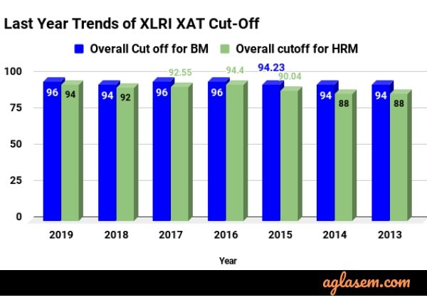 XAT 2020 Result and Cut OFf