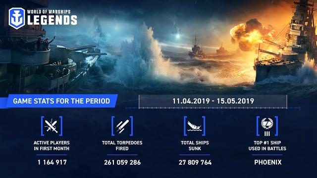 World of Warships: Legends, Wargaming's New Naval Warfare