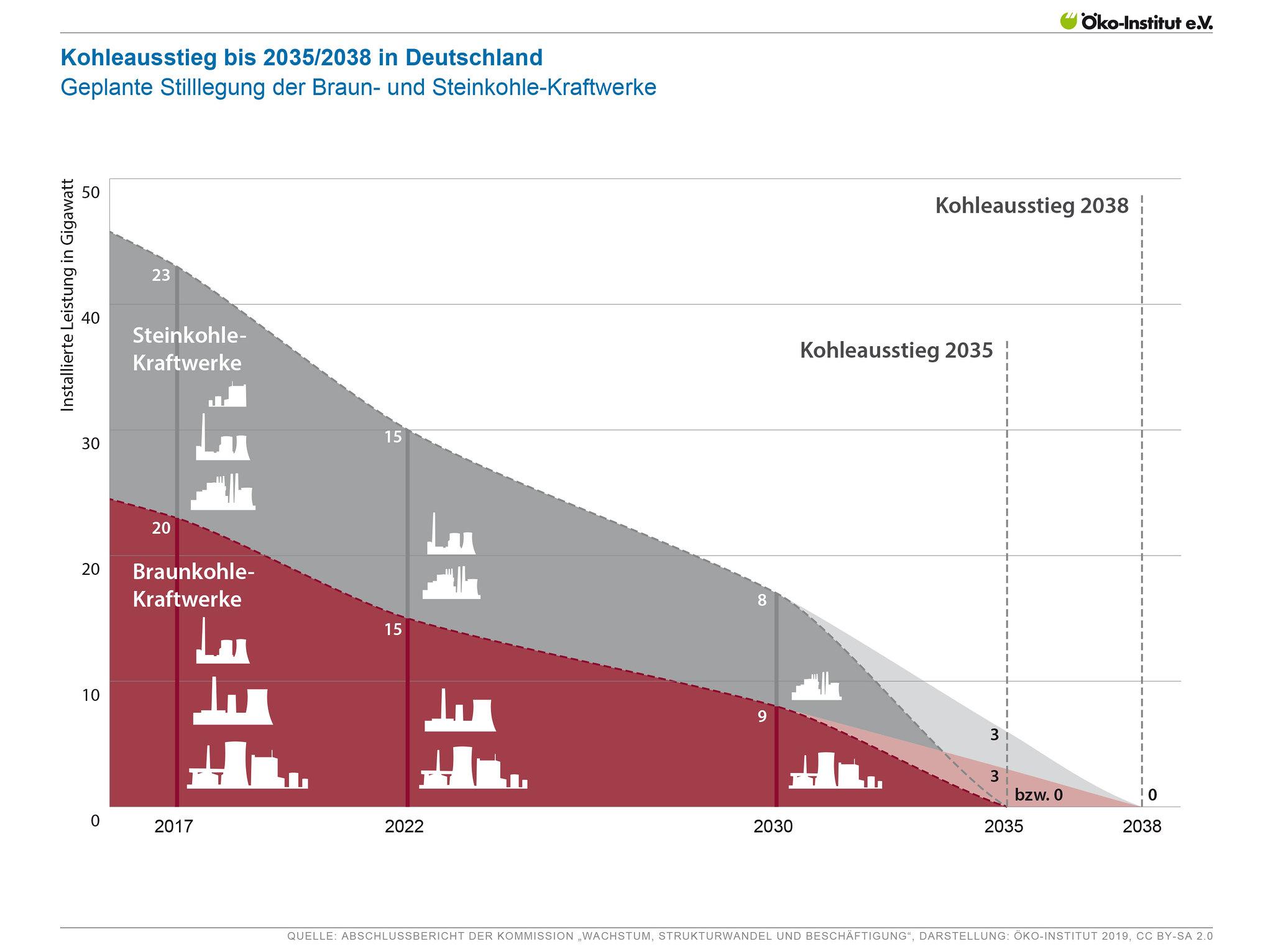 Kohleausstieg bis 2035/2038 in Deutschland