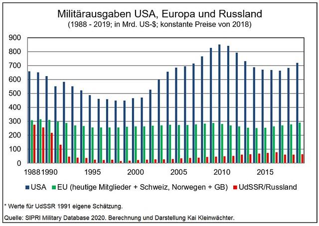 Militaerausgaben USA Russland EU