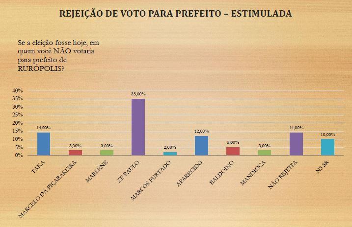 rejeição - prefeito - ruropolis