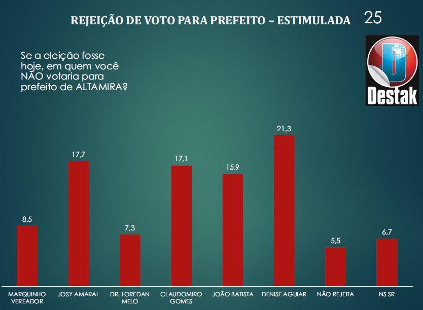 Marquinho e Josy lideram disputa para prefeito em Altamira; leia + 5 dados da pesquisa, rejeição para prefeito altamira
