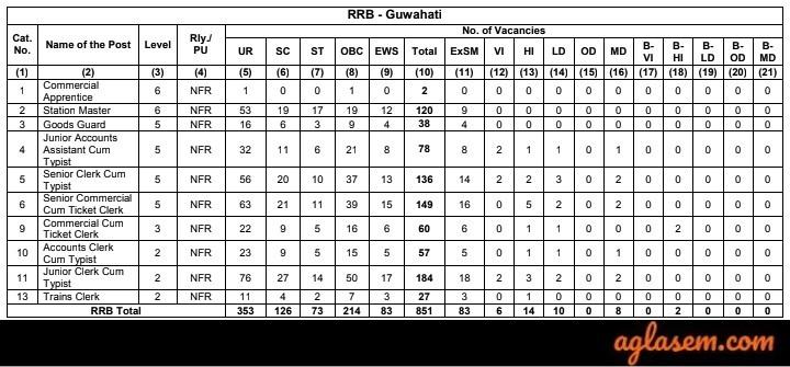 RRB NTPC Guwahati Vacancies 2019