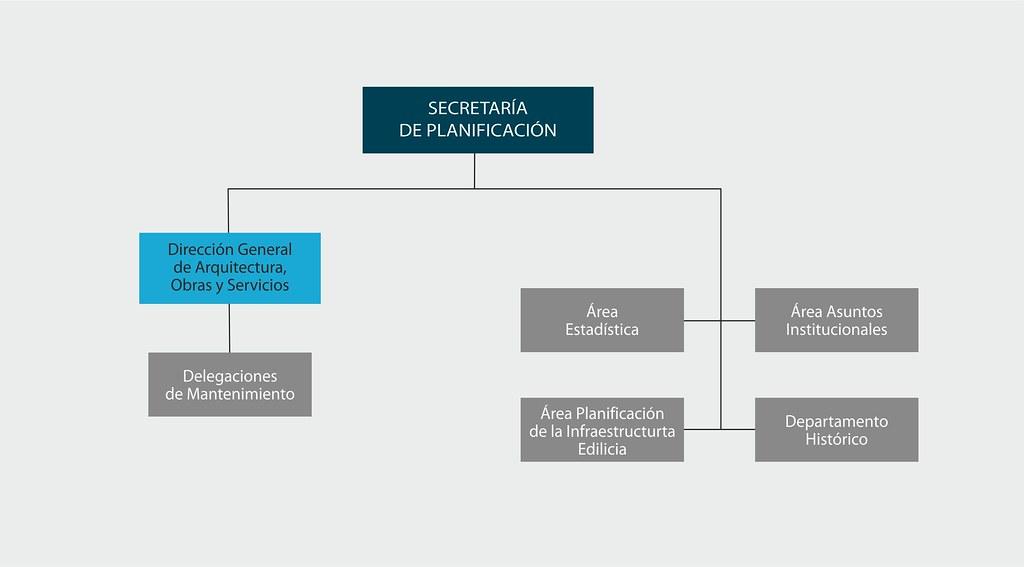La Secretaría de Planificación se compone de la Dirección General de Arquitectura, Obras y Servicios, de la que dependen las delegaciones de mantenimiento, y las áreas Estadística, Asuntos Institucionales, Planificación de la Infraestructura edilicia y el Departamento Histórico.
