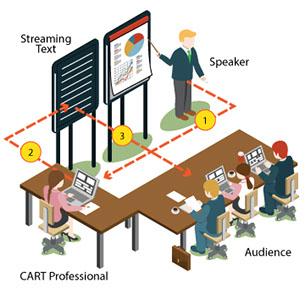 CART provider