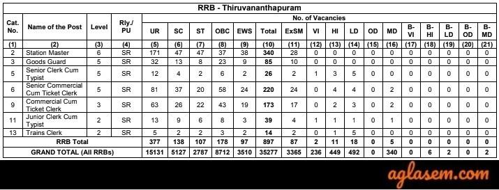 RRB Thiruvananthapuram NTPC Vacancies 2019