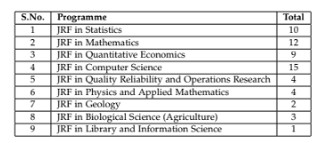 ISI Admission 2019 - Indian Statistical Institute | AglaSem Admission