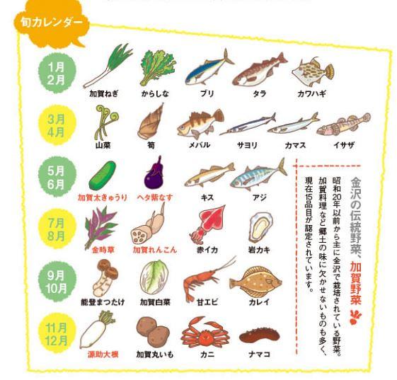近江町市場-季節食材