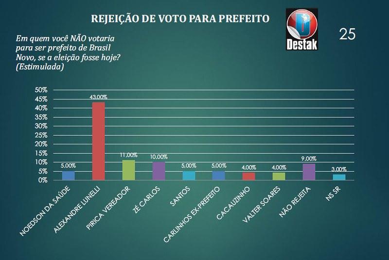 Brasil Novo - rejeição pra prefeito