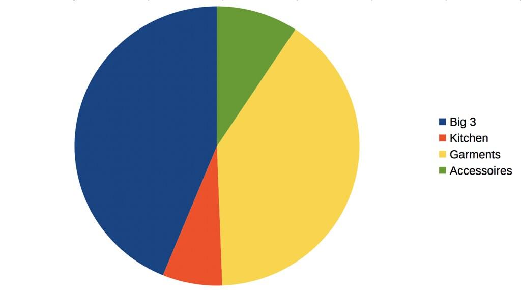 BPL.se Pie Chart