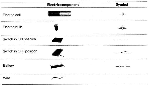 Electric Current and Its Effects Class 7 Notes Science Chapter 14 3